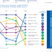 KPMG Global Automotive Executive Survey 2016