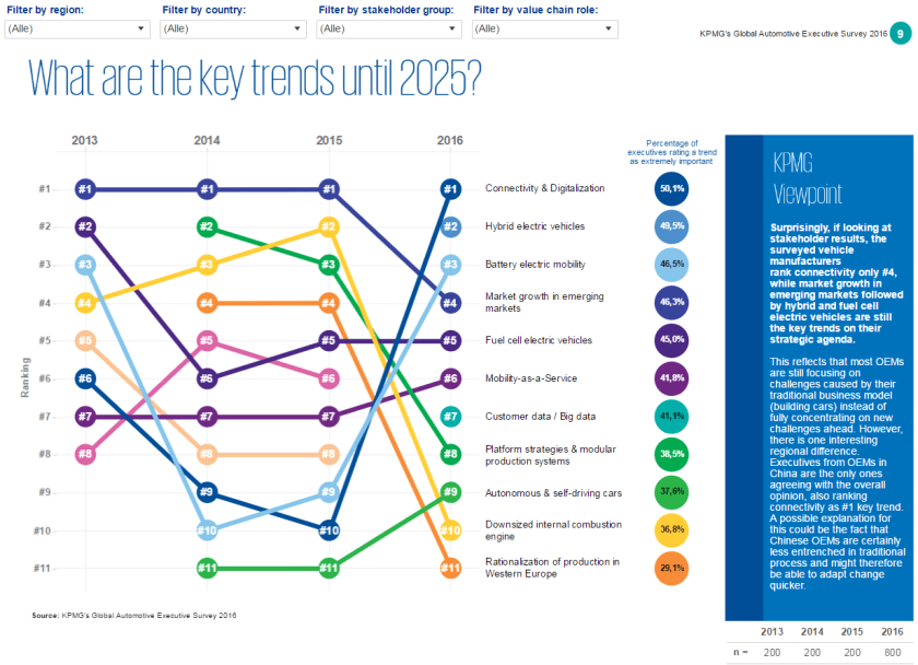 KPMG Global Automotive Executive Survey 2016: click to open interactive story