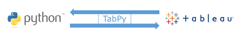 TabPy allows Tableau to execute Python code on the fly