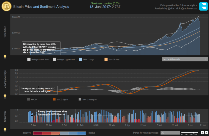 Bitcoin Price and Sentiment Analysis with variable Moving Average: click to open interactive Tableau dashboard with annotations