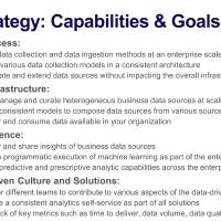 Data Strategy: Erstickt Innovation zwischen Berichtswesen und Data Discovery?