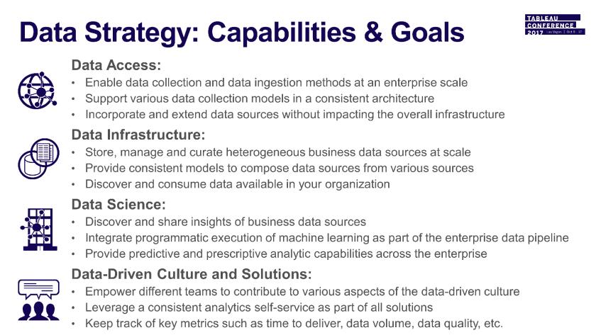 Abbildung 5: Anforderungen, Fähigkeiten und Ziele einer Datenstrategie (TC17-Präsentation)