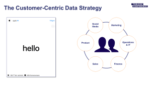 The Customer-Centric Data Strategy