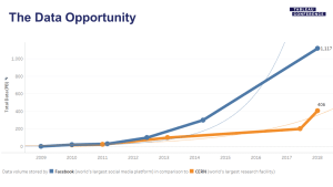 The Data Opportunity