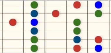 Desenho diagrama diatonica maior forma de G