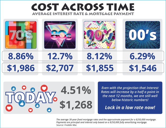 The Cost Across Time [INFOGRAPHIC]   Simplifying The Market