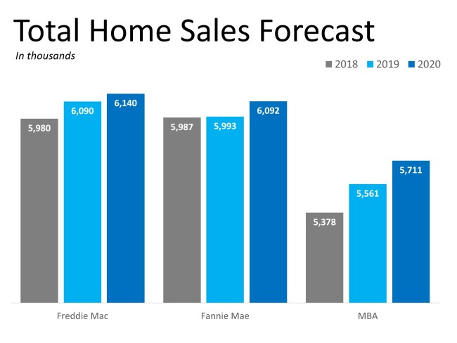 ENG-2019 Will Be a Great Year for Buyers AND Sellers | Simplifying The Market