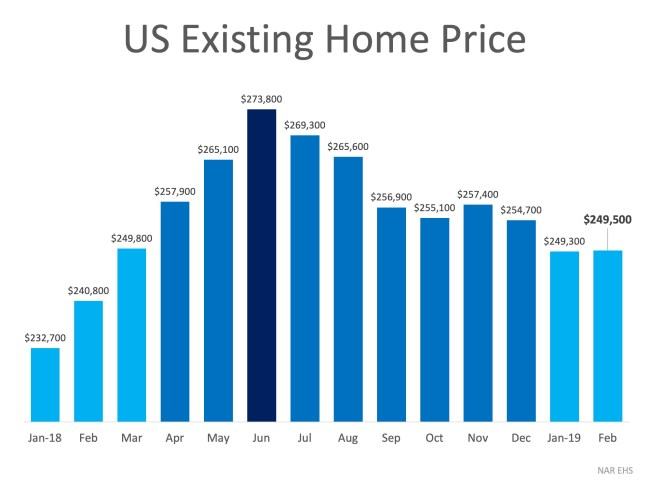 3 Graphs that Show What You Need to Know About Today's Real Estate Market | Simplifying The Market