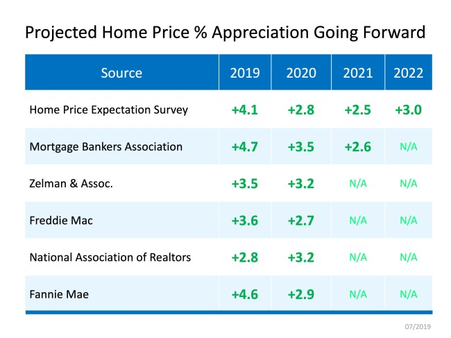 Home Price Appreciation Forecast   Simplifying The Market