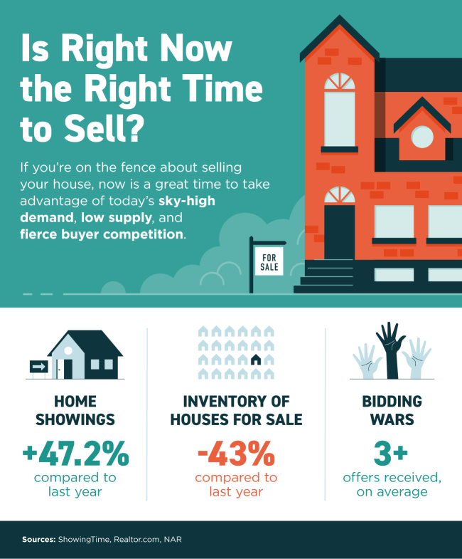 Is Right Now the Right Time to Sell? [INFOGRAPHIC] | Simplifying The Market