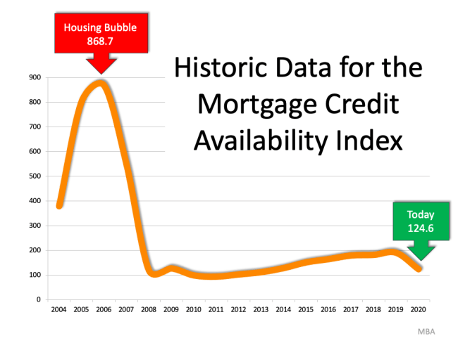 There's No Reason To Panic Over Today's Lending Standards | Simplifying The Market