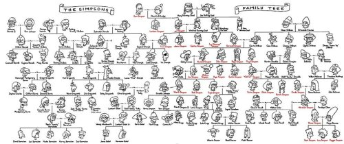 the-simpsons-family-tree