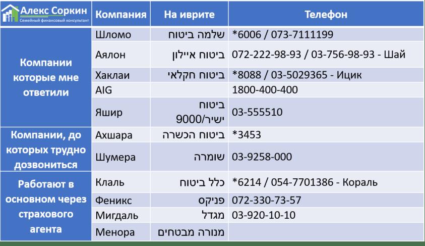 Список телефонов страховых компания