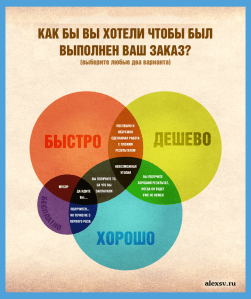 Примеры информационного дизайна