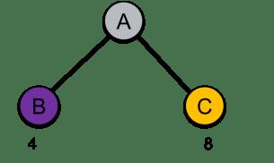 HTTP2: Stream Priority
