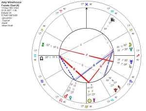 Amy Winehouse's natal astrology chart