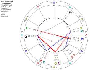 Amy Winehouse's natal astrology chart
