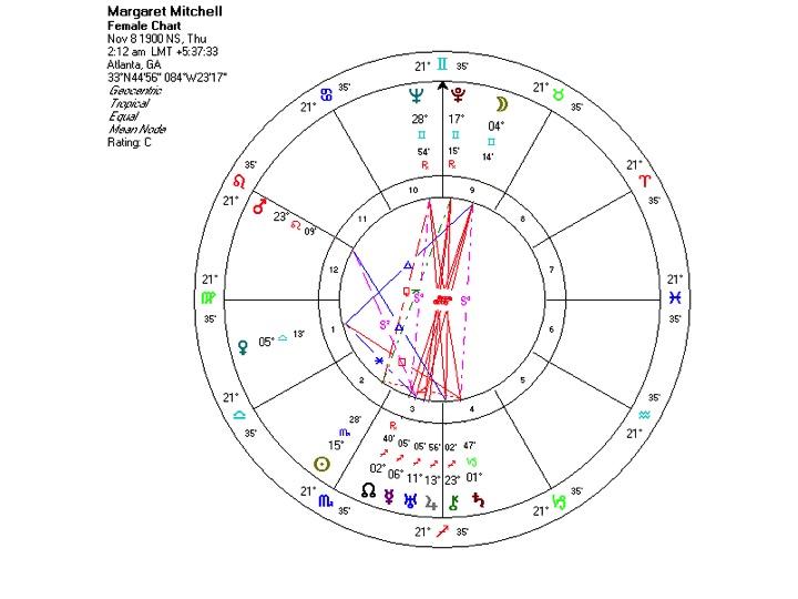 Birth Chart of Margaret Mitchell