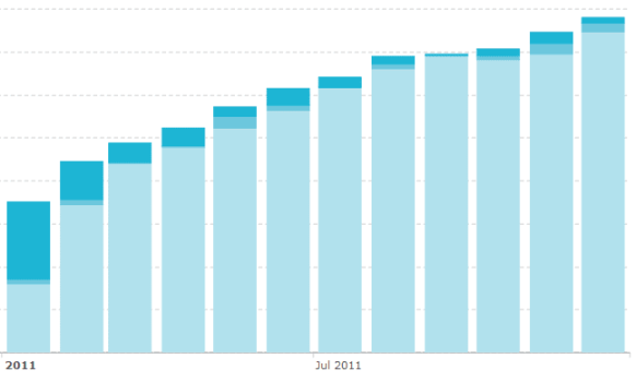 Email subscriber growth in 2011