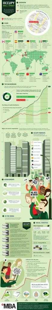 Everything You Wanted To Know About Occupy Wall Street Infographic