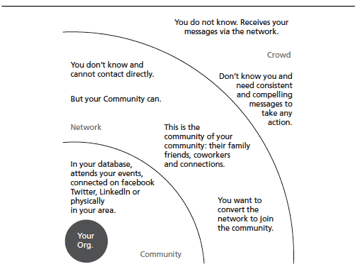 Adapted from the book Social Change Anytime Everywhere
