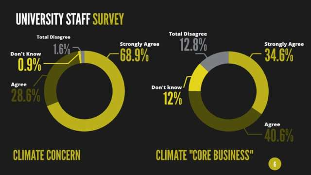 Results of the union climate survey