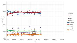 Primary vote polling - 15 July 2014