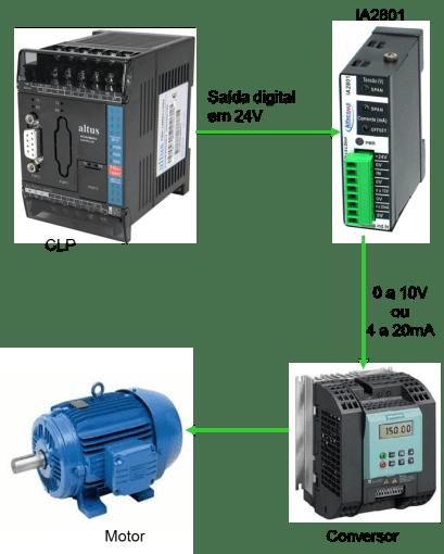 IA2801 - Conversor analógico de pulsos para 0 a 10V e 4 a 20mA