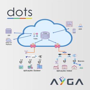 Ayga Dots - Plataforma IoT
