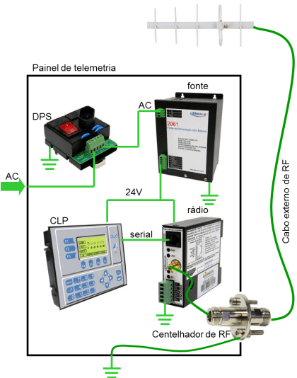 Rádio modem 4