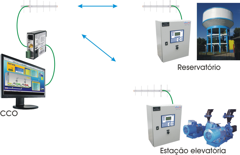 Soluções de telemetria para o saneamento