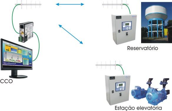 Sistema de telemetria