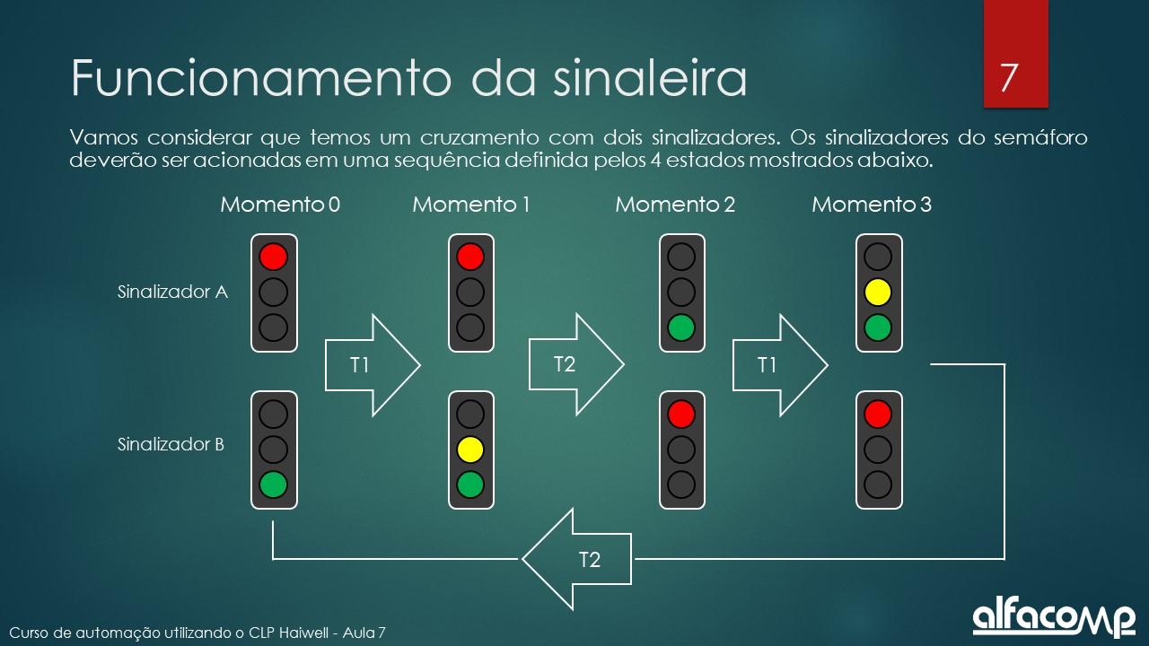 Curso de automação - aula 7 - slide 3
