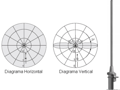 Cálculo de rádio enlace