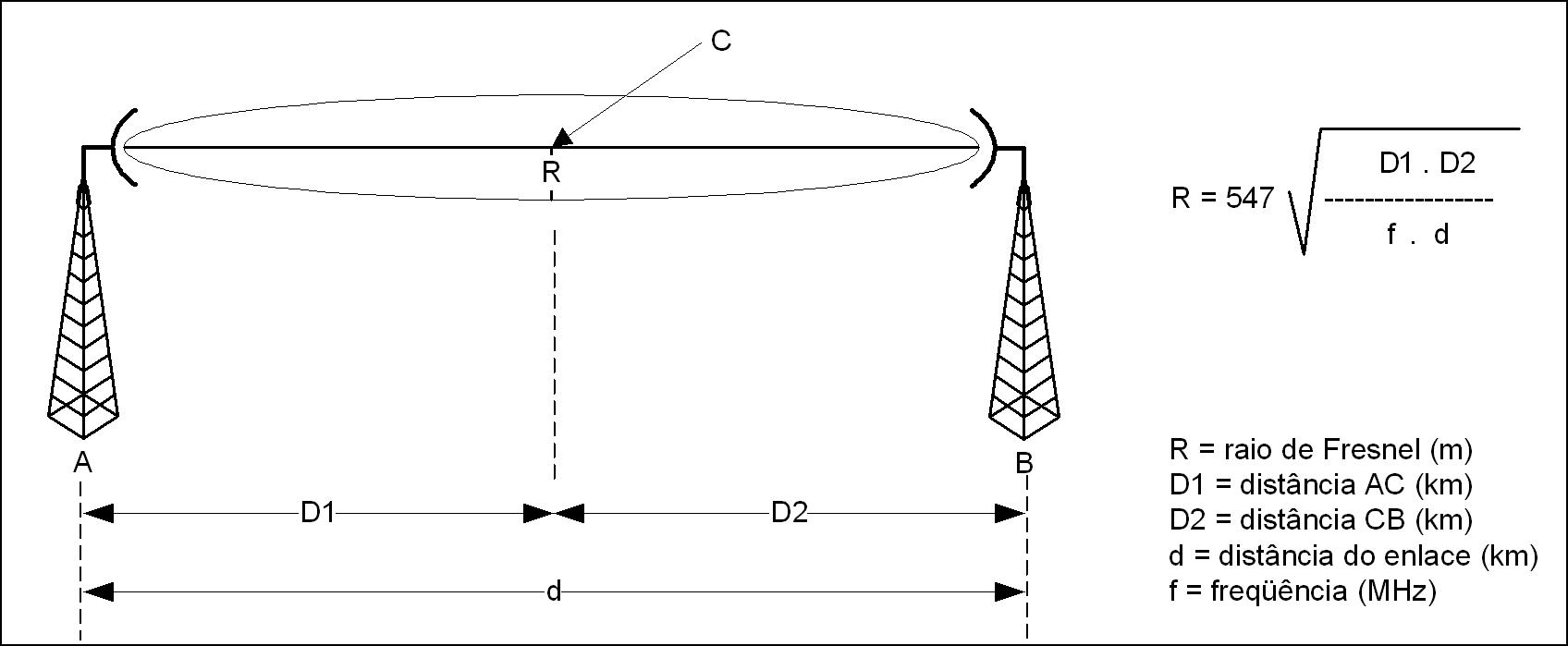 Cálculo de rádio enlace para rádio modem