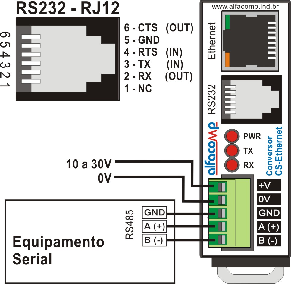 Conversor Ethernet para serial RS232 e RS485 – CS-Ethernet