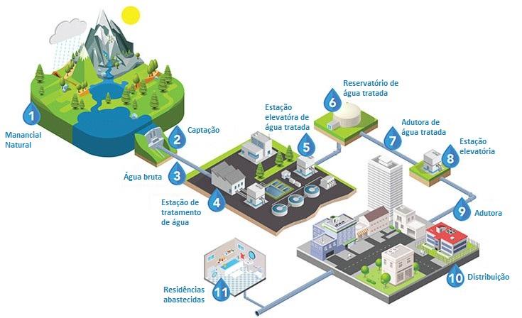 Funcionamento geral do abastecimento de água