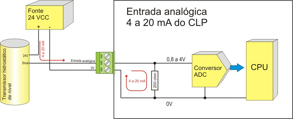 Proteja as entradas analógicas 4 a 20 mA do CLP contra surtos