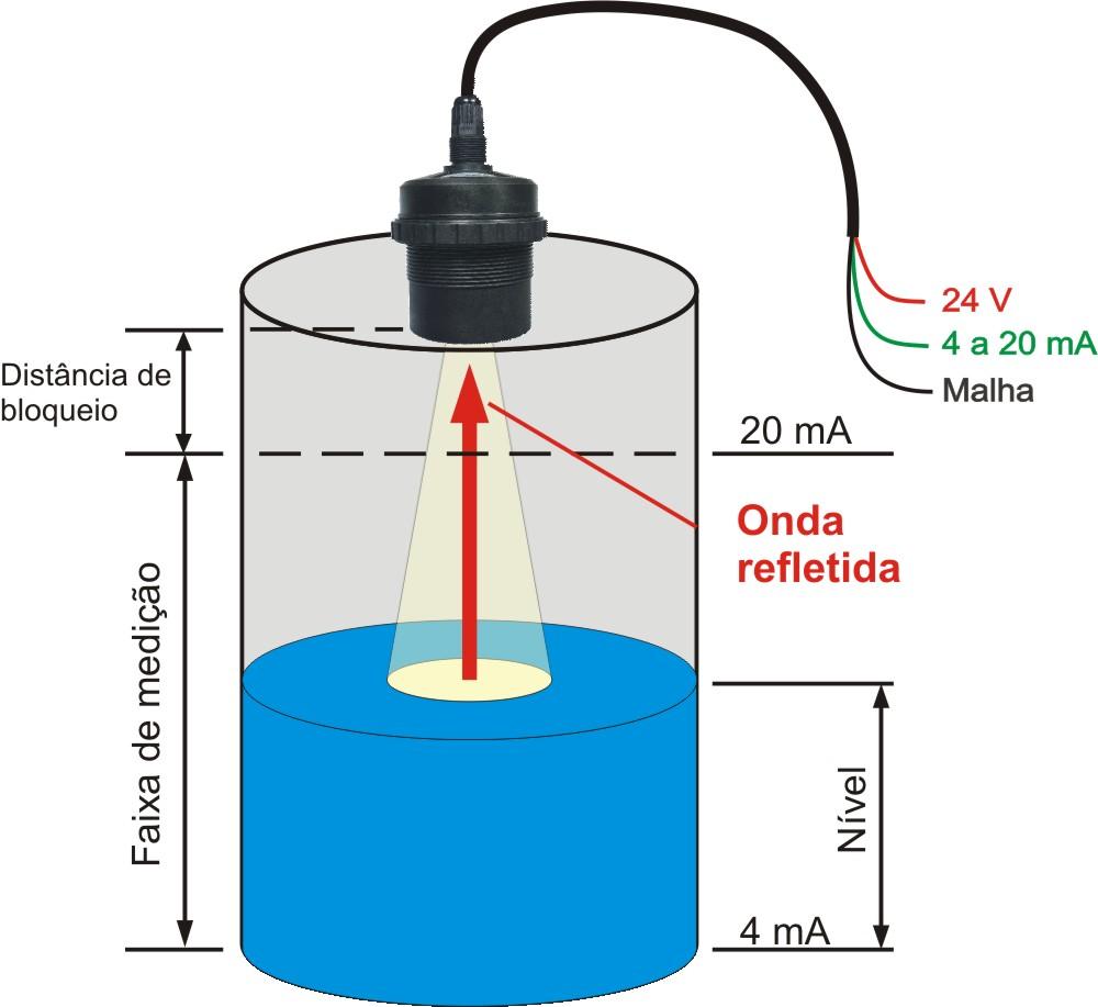 Transmissores e sensores utilizados na telemetria do saneamento
