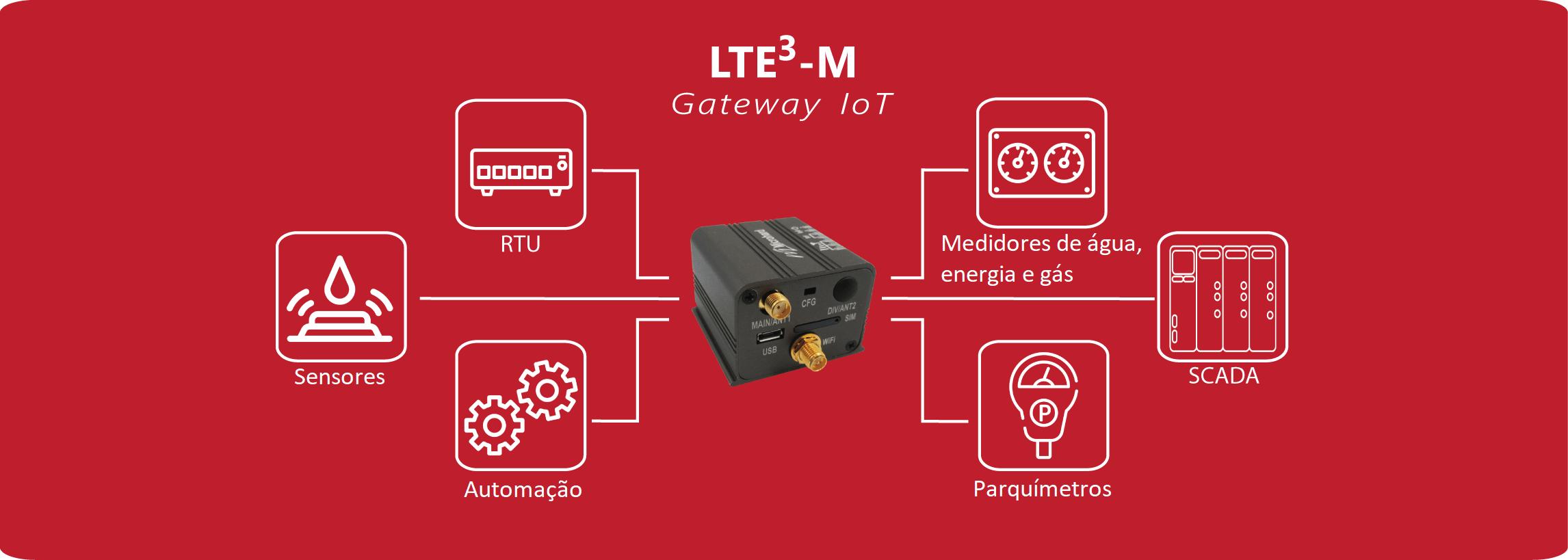A tecnologia LTE aplicada na comunicação entre máquinas