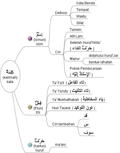 Contoh Huruf Jar : contoh, huruf, Pembagian, Kalimah/Kata, Dalam, Bahasa, Farisi