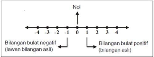 Bilangan cacah terdiri dari bilangan nol (0) dan. Bilangan Bulat Alfia Anggraeni