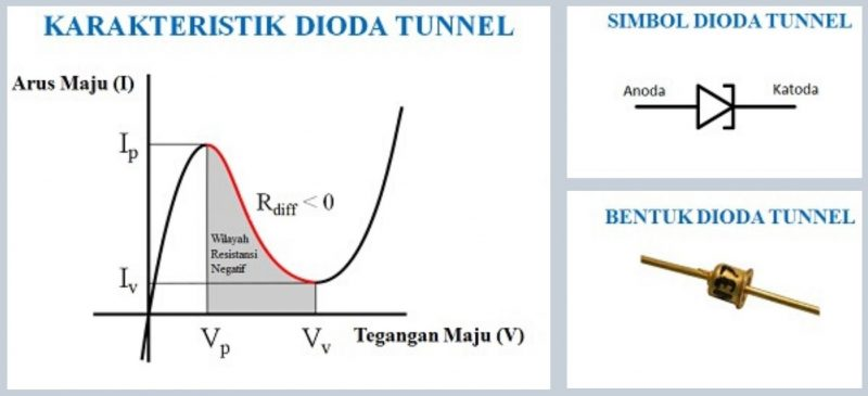 pengertian dioda tunnel