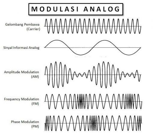 pengertian modulasi