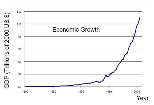 The Universe is Infinite Economic Growth is Forever al