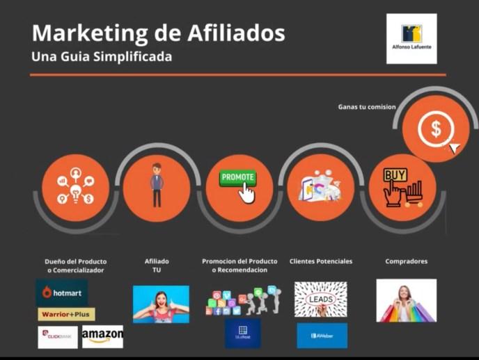 marketing de afiliados como generar ingresos pasivos online