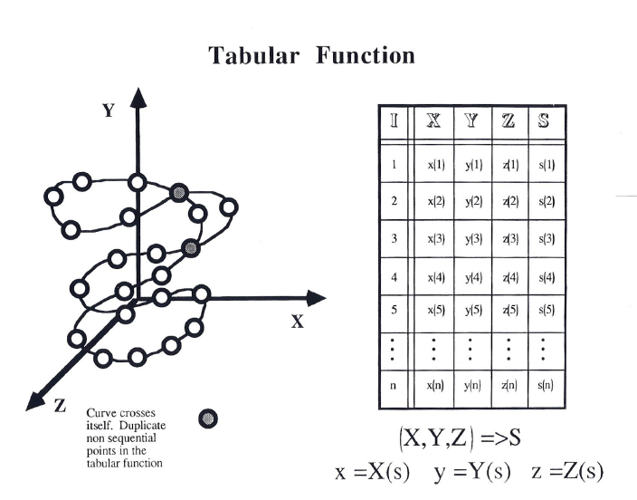 Foundation for the Numerical Analysis of Tabular functions