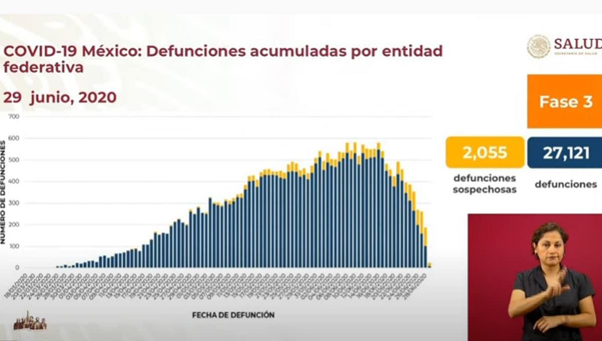 México-supera-las-27-mil-defunciones-por-Covid-19