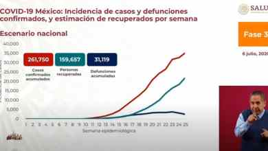 Photo of México rebasa las 31 mil muertes por Covid-19