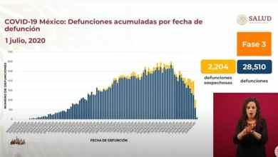 Photo of México rebasa a España en muertes por coronavirus